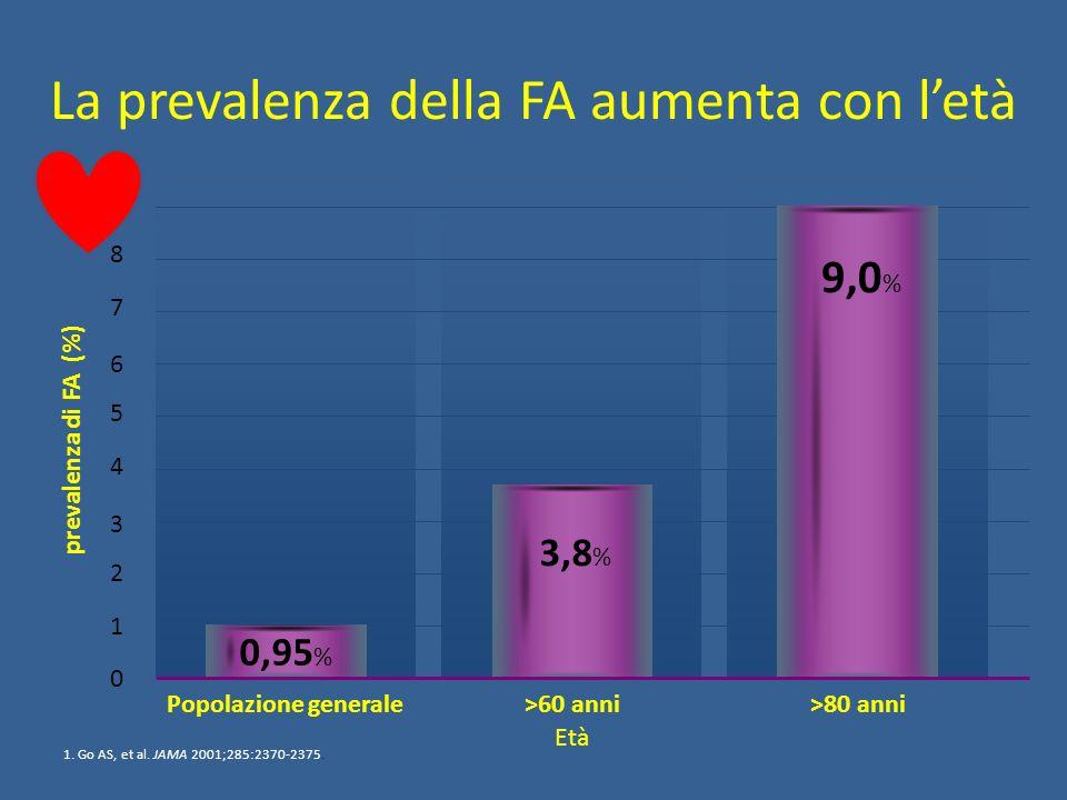 anni Tempo al primo ictus o embolia sistemica RRR 35%.