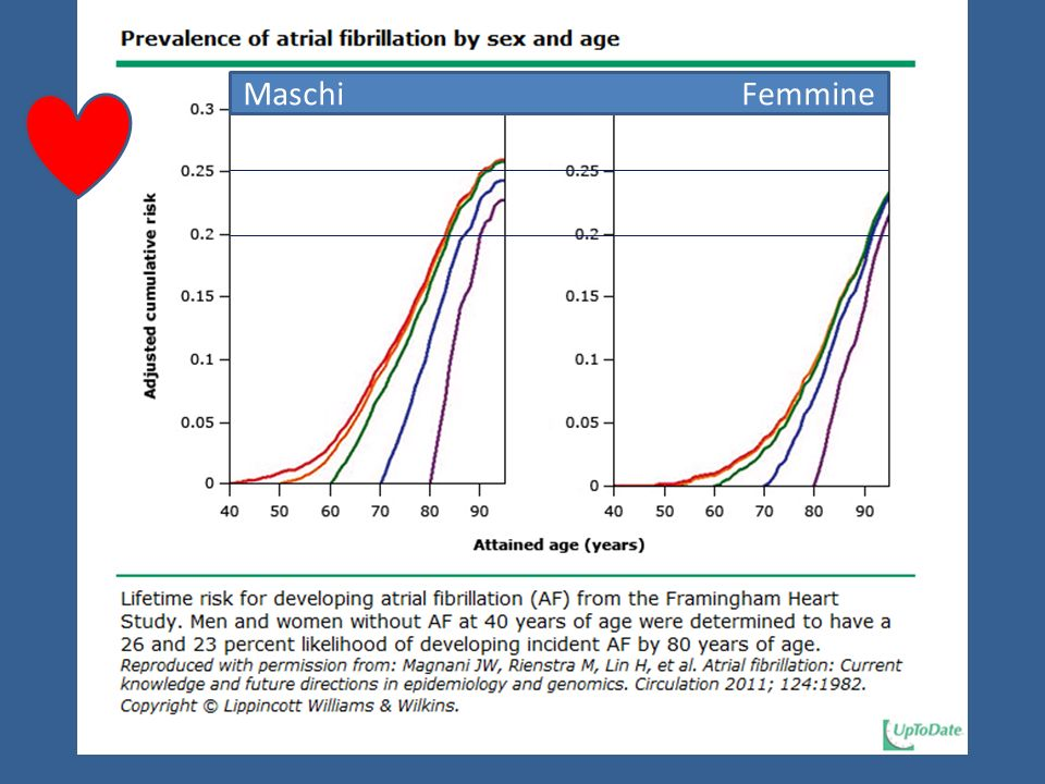 Incidenza di Fibrillazione Atriale e di Ictus con laumentare delletà