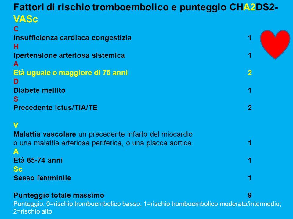 Rischio emorragico: Punteggio HAS-BLED Fattore di rischioPunti H*H*Ipertensione (sistol.