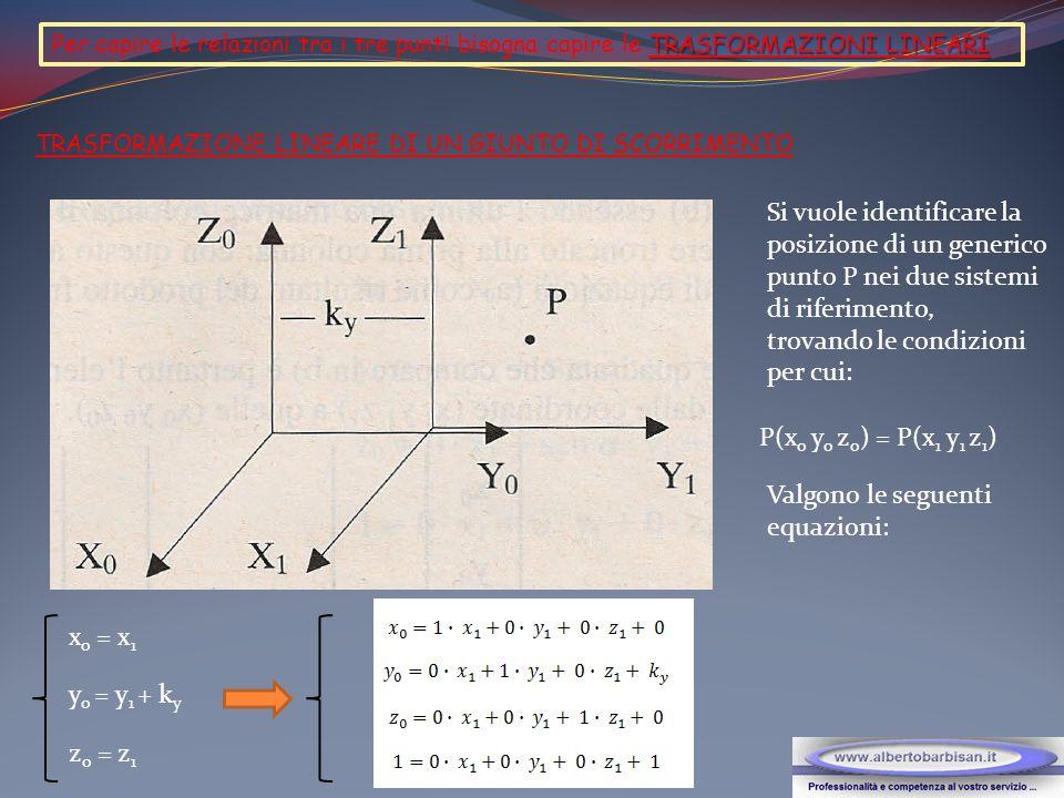 In forma matriciale: La matrice quadrata che compare sopra a destra è pertanto l elemento identificatore Mt (matrice di trasformazione) del passaggio dalle coordinate (x 1 y 1 z 1 ) a quelle (x o y o z o ).