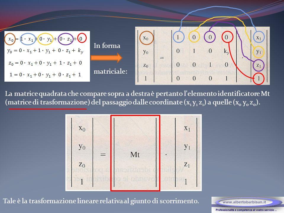 TRASFORMAZIONE LINEARE DI UN GIUNTO DI ROTAZIONE La rotazione avvenga intorno all asse X; nella posizione finale sia il sistema di riferimento (1) ruotato di rispetto al sistema di riferimento (0).