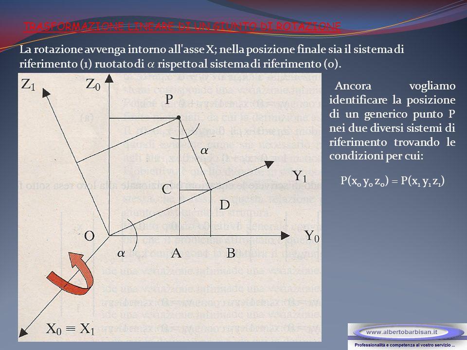 TRASFORMAZIONE LINEARE DI UN GIUNTO DI ROTAZIONE La rotazione avvenga intorno all'asse X; nella posizione finale sia il sistema di riferimento (1) ruo