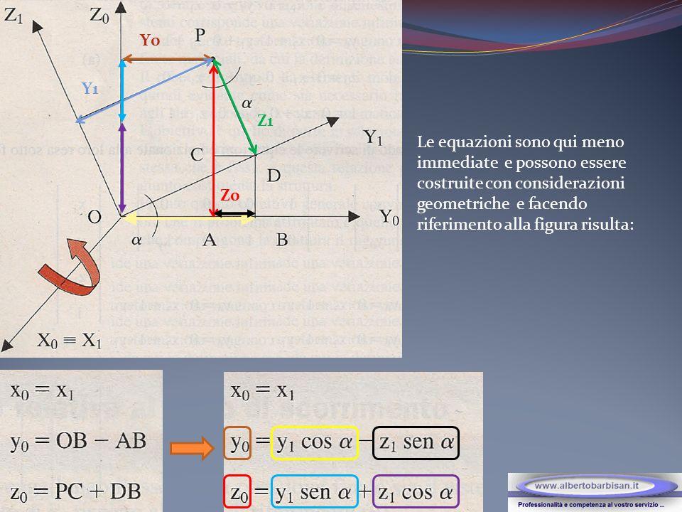 Y0 Y1 Z1 Z0 Le equazioni sono qui meno immediate e possono essere costruite con considerazioni geometriche e facendo riferimento alla figura risulta: