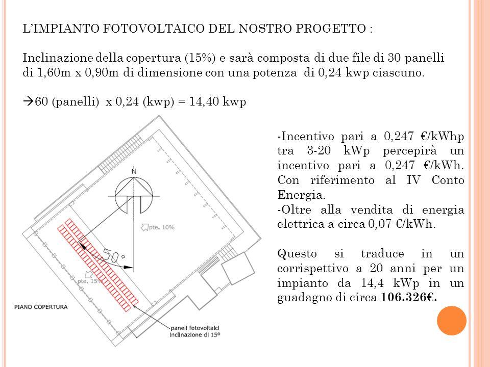 LIMPIANTO FOTOVOLTAICO DEL NOSTRO PROGETTO : Inclinazione della copertura (15%) e sarà composta di due file di 30 panelli di 1,60m x 0,90m di dimensione con una potenza di 0,24 kwp ciascuno.