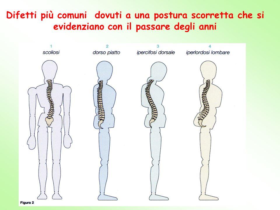 Difetti più comuni dovuti a una postura scorretta che si evidenziano con il passare degli anni