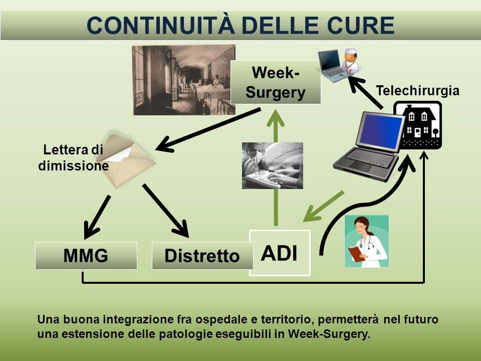 ADI Week- Surgery Distretto Lettera di dimissione MMG Telechirurgia Una buona integrazione fra ospedale e territorio, permetterà nel futuro una estens