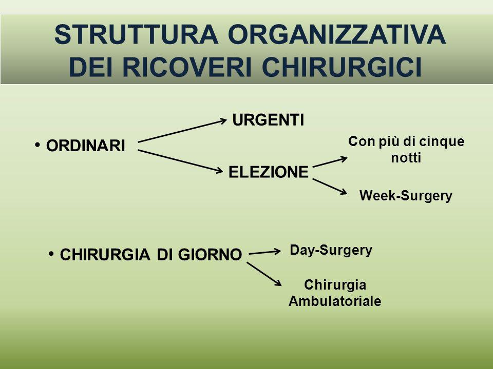 STRUTTURA ORGANIZZATIVA DEI RICOVERI CHIRURGICI ORDINARI URGENTI ELEZIONE Con più di cinque notti Week-Surgery CHIRURGIA DI GIORNO Day-Surgery Chirurg