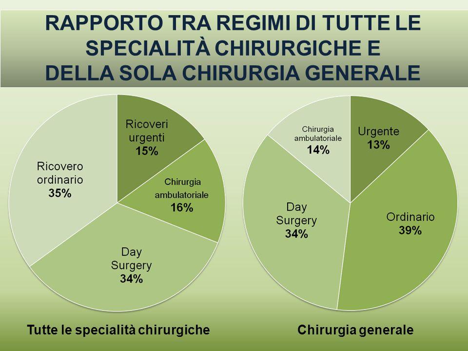 RAPPORTO TRA REGIMI DI TUTTE LE SPECIALITÀ CHIRURGICHE E DELLA SOLA CHIRURGIA GENERALE Chirurgia generaleTutte le specialità chirurgiche