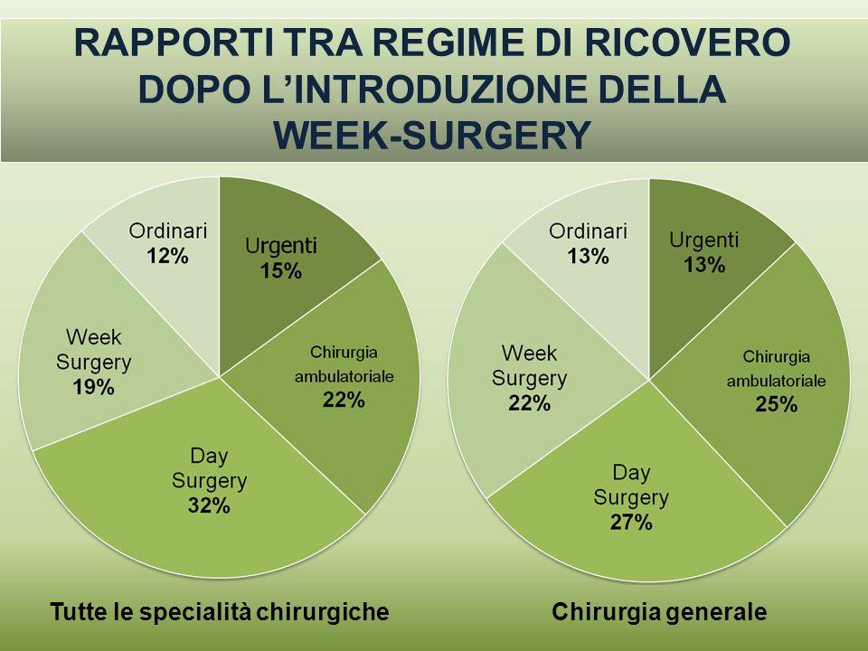 RAPPORTI TRA REGIME DI RICOVERO DOPO LINTRODUZIONE DELLA WEEK-SURGERY Chirurgia generaleTutte le specialità chirurgiche