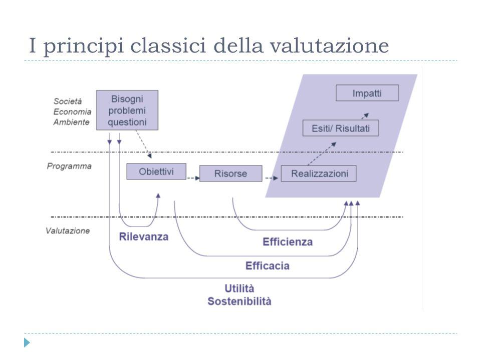 I principi classici della valutazione