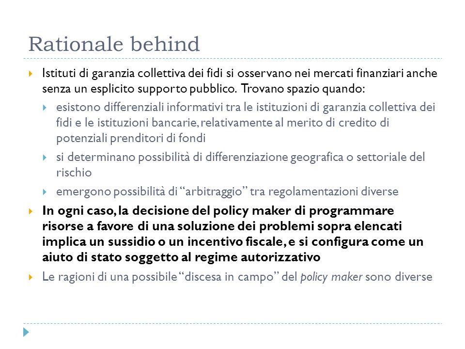 Rationale behind Istituti di garanzia collettiva dei fidi si osservano nei mercati finanziari anche senza un esplicito supporto pubblico. Trovano spaz
