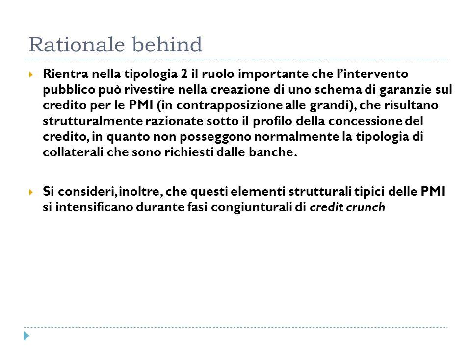 Rationale behind Rientra nella tipologia 2 il ruolo importante che lintervento pubblico può rivestire nella creazione di uno schema di garanzie sul cr