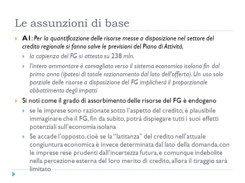 Le assunzioni di base A1: Per la quantificazione delle risorse messe a disposizione nel settore del credito regionale si fanno salve le previsioni del