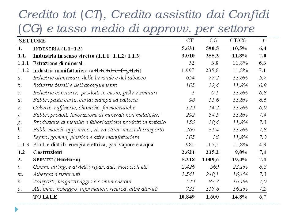 Credito tot ( CT ), Credito assistito dai Confidi ( CG ) e tasso medio di approvv. per settore
