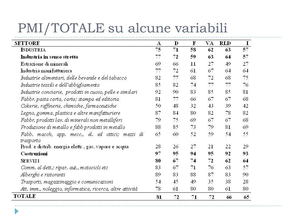 PMI/TOTALE su alcune variabili