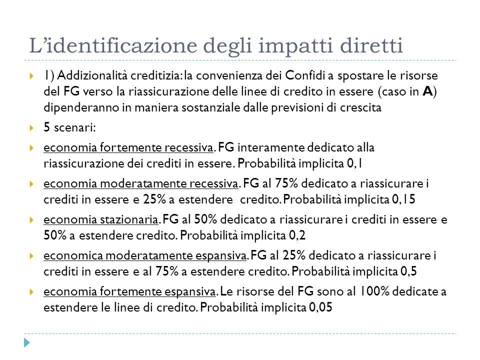 Lidentificazione degli impatti diretti 1) Addizionalità creditizia: la convenienza dei Confidi a spostare le risorse del FG verso la riassicurazione d