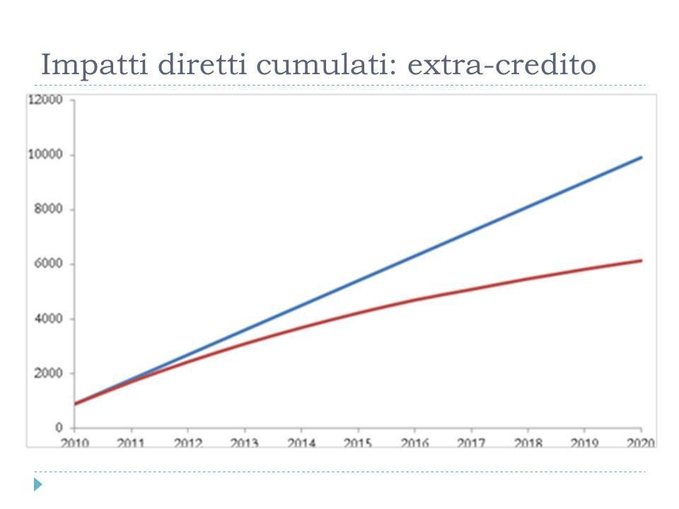 Impatti diretti cumulati: extra-credito