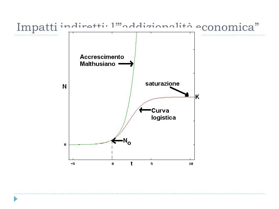 Impatti indiretti: laddizionalità economica