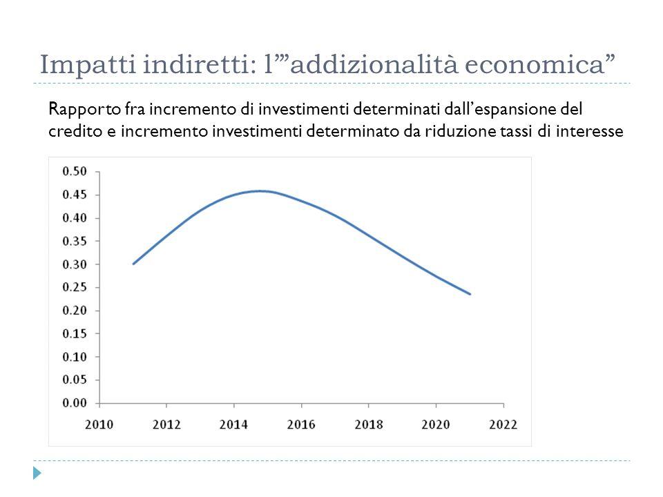 Rapporto fra incremento di investimenti determinati dallespansione del credito e incremento investimenti determinato da riduzione tassi di interesse
