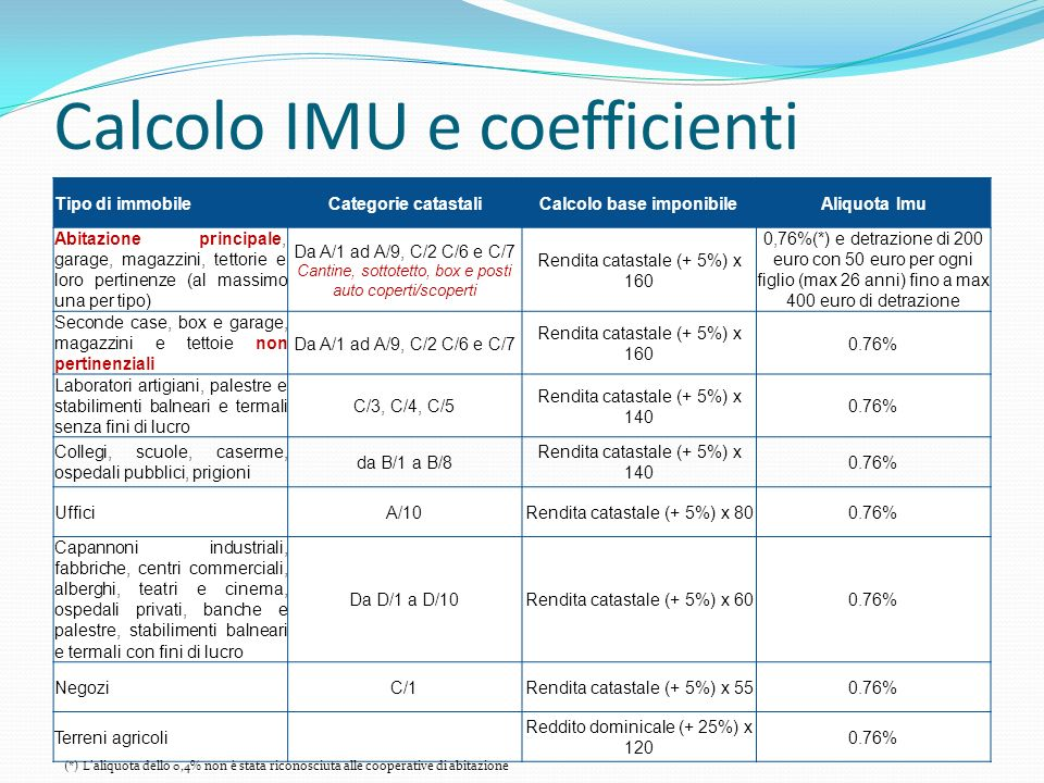 Calcolo IMU e coefficienti Tipo di immobileCategorie catastaliCalcolo base imponibileAliquota Imu Abitazione principale, garage, magazzini, tettorie e loro pertinenze (al massimo una per tipo) Da A/1 ad A/9, C/2 C/6 e C/7 Cantine, sottotetto, box e posti auto coperti/scoperti Rendita catastale (+ 5%) x 160 0,76%(*) e detrazione di 200 euro con 50 euro per ogni figlio (max 26 anni) fino a max 400 euro di detrazione Seconde case, box e garage, magazzini e tettoie non pertinenziali Da A/1 ad A/9, C/2 C/6 e C/7 Rendita catastale (+ 5%) x 160 0.76% Laboratori artigiani, palestre e stabilimenti balneari e termali senza fini di lucro C/3, C/4, C/5 Rendita catastale (+ 5%) x 140 0.76% Collegi, scuole, caserme, ospedali pubblici, prigioni da B/1 a B/8 Rendita catastale (+ 5%) x 140 0.76% UfficiA/10Rendita catastale (+ 5%) x 800.76% Capannoni industriali, fabbriche, centri commerciali, alberghi, teatri e cinema, ospedali privati, banche e palestre, stabilimenti balneari e termali con fini di lucro Da D/1 a D/10Rendita catastale (+ 5%) x 600.76% NegoziC/1Rendita catastale (+ 5%) x 550.76% Terreni agricoli Reddito dominicale (+ 25%) x 120 0.76% (*) Laliquota dello 0,4% non è stata riconosciuta alle cooperative di abitazione