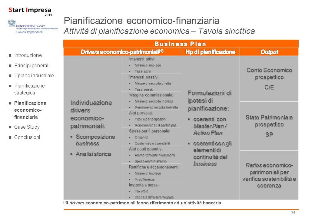 14 2011 Individuazione drivers economico- patrimoniali: Scomposizione business Scomposizione business Analisi storica Analisi storica Interessi attivi