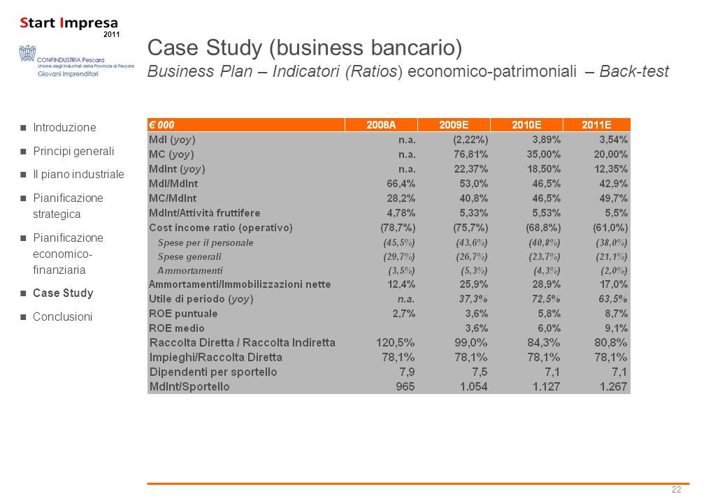 22 2011 Case Study (business bancario) Business Plan – Indicatori (Ratios) economico-patrimoniali – Back-test Introduzione Principi generali Il piano