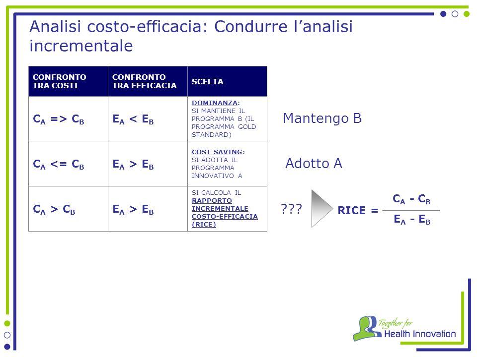Analisi costo-efficacia: Condurre lanalisi incrementale SCELTA CONFRONTO TRA EFFICACIA CONFRONTO TRA COSTI C A => C B C A <= C B C A > C B E A < E B E A > E B DOMINANZA: SI MANTIENE IL PROGRAMMA B (IL PROGRAMMA GOLD STANDARD) COST-SAVING: SI ADOTTA IL PROGRAMMA INNOVATIVO A SI CALCOLA IL RAPPORTO INCREMENTALE COSTO-EFFICACIA (RICE) C A - C B E A - E B RICE = Mantengo B Adotto A ???