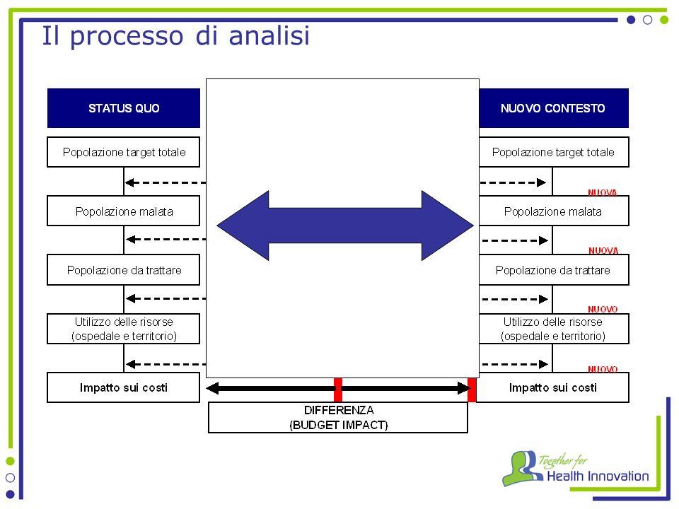 Il processo di analisi
