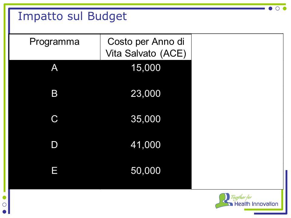 Impatto sul Budget ProgrammaCosto per Anno di Vita Salvato (ACE) A15,000 B23,000 C35,000 D41,000 E50,000