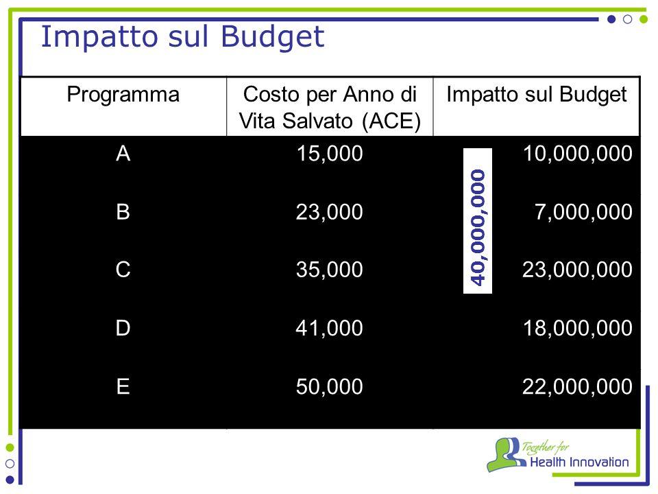 Impatto sul Budget ProgrammaCosto per Anno di Vita Salvato (ACE) Impatto sul Budget A15,00010,000,000 B23,0007,000,000 C35,00023,000,000 D41,00018,000,000 E50,00022,000,000 40,000,000