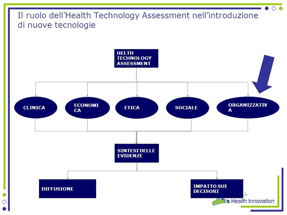 HELTH TECHNOLOGY ASSESSMENT CLINICA ETICA ORGANIZZATIV A SOCIALE ECONOMI CA SINTESI DELLE EVIDENZE DIFFUSIONE IMPATTO SUI DECISORI Il ruolo dellHealth Technology Assessment nellintroduzione di nuove tecnologie