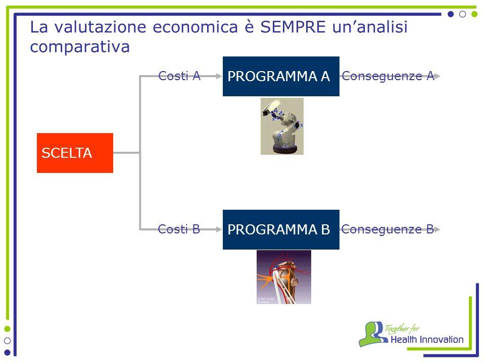 La valutazione economica è SEMPRE unanalisi comparativa SCELTA PROGRAMMA A PROGRAMMA B Costi A Costi B Conseguenze A Conseguenze B