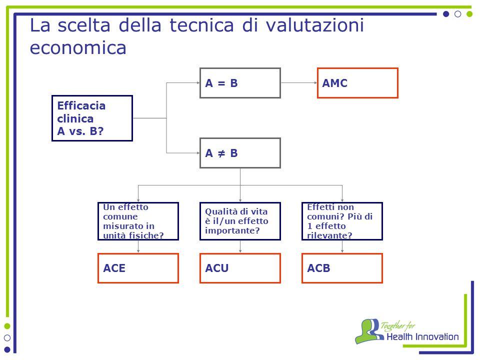La scelta della tecnica di valutazioni economica Efficacia clinica A vs.