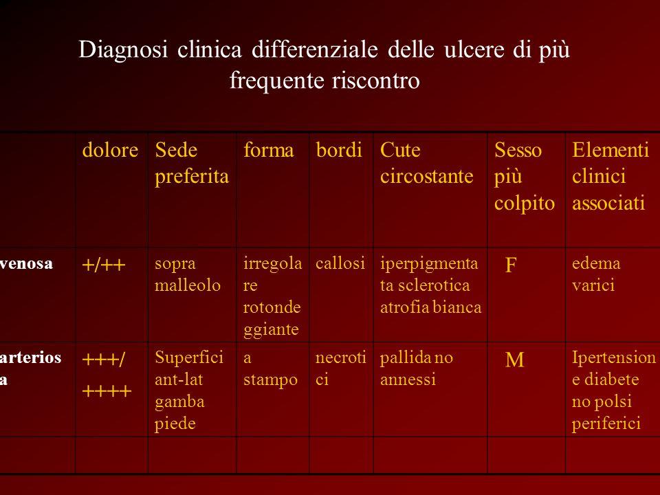Diagnosi clinica differenziale delle ulcere di più frequente riscontro doloreSede preferita formabordiCute circostante Sesso più colpito Elementi clin