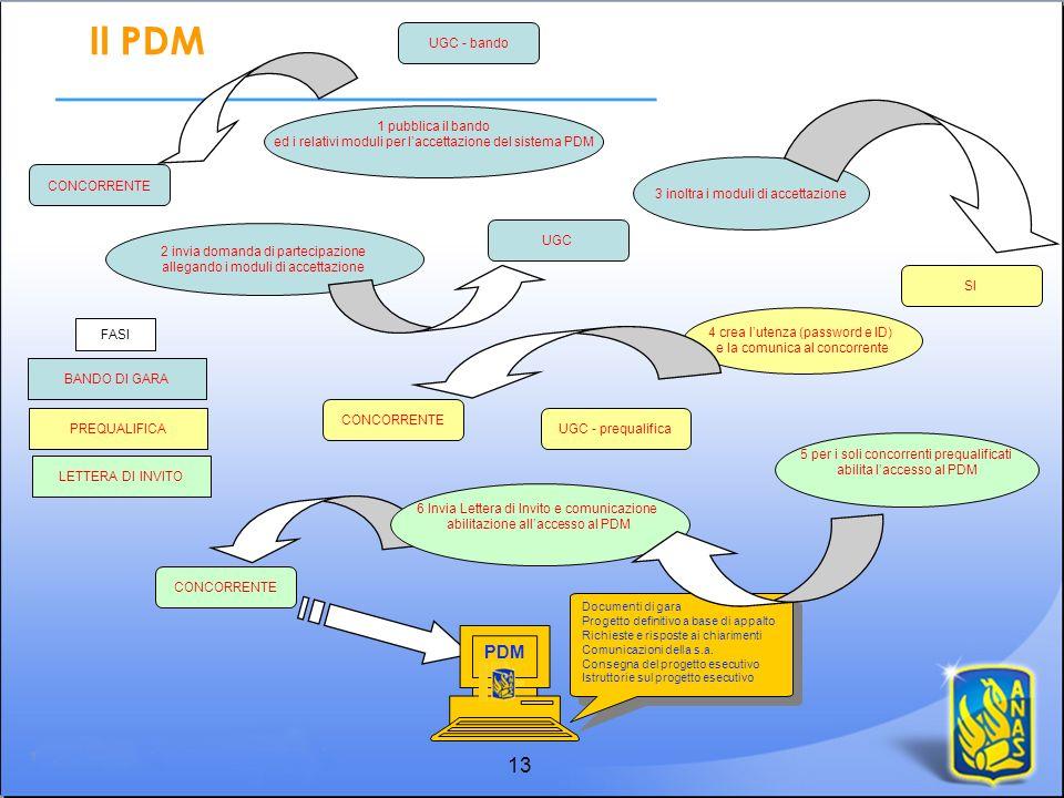 13 CONCORRENTE UGC - bando SI CONCORRENTE 1 pubblica il bando ed i relativi moduli per laccettazione del sistema PDM 4 crea lutenza (password e ID) e