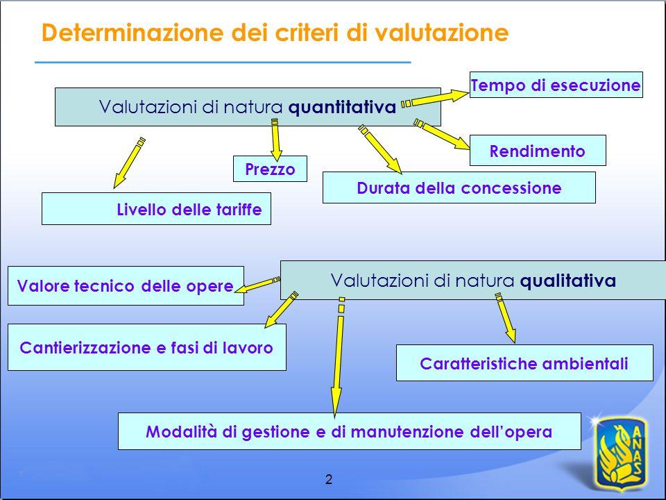 2 Determinazione dei criteri di valutazione Valutazioni di natura quantitativa Valutazioni di natura qualitativa Prezzo Tempo di esecuzione Rendimento
