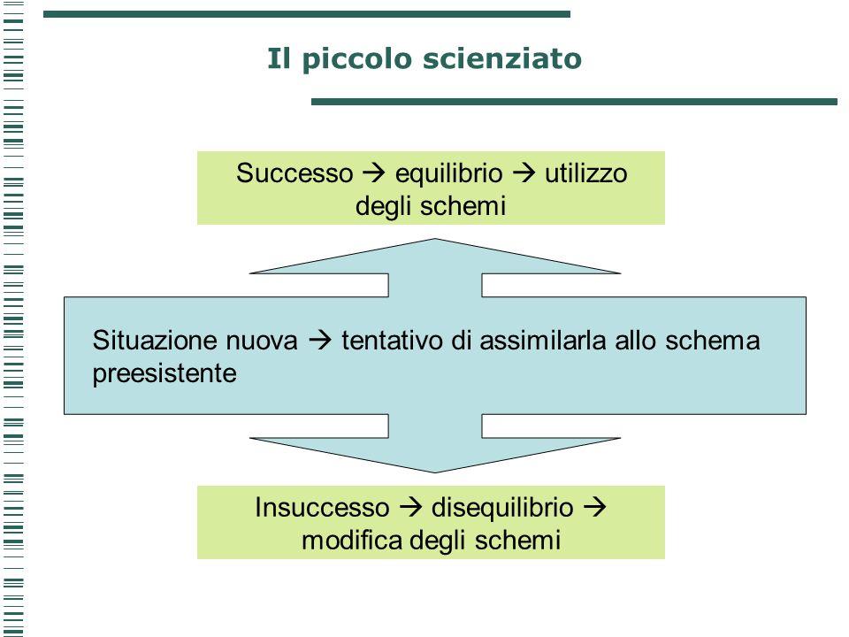 Il piccolo scienziato Situazione nuova tentativo di assimilarla allo schema preesistente Successo equilibrio utilizzo degli schemi Insuccesso disequil