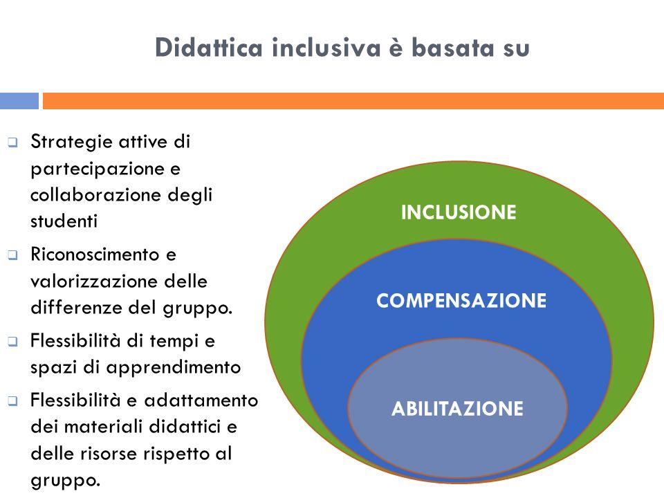 INCLUSIONE COMPENSAZIONE Didattica inclusiva è basata su ABILITAZIONE Strategie attive di partecipazione e collaborazione degli studenti Riconosciment