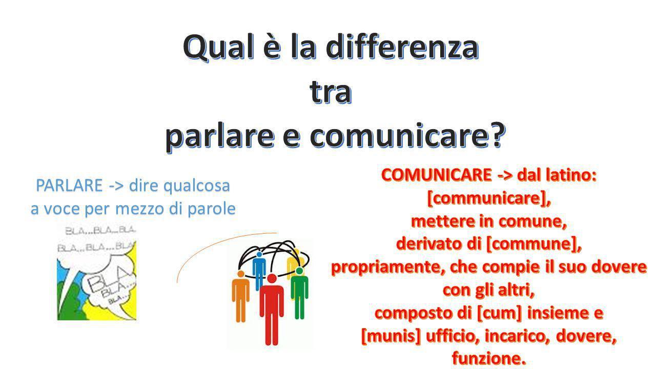 COMUNICAZIONE NUMERICA E ANALOGICA Il quarto assioma attribuisce agli esseri umani la capacità di comunicare sia tramite un modulo comunicativo digitale (o numerico) sia con un modulo analogico.