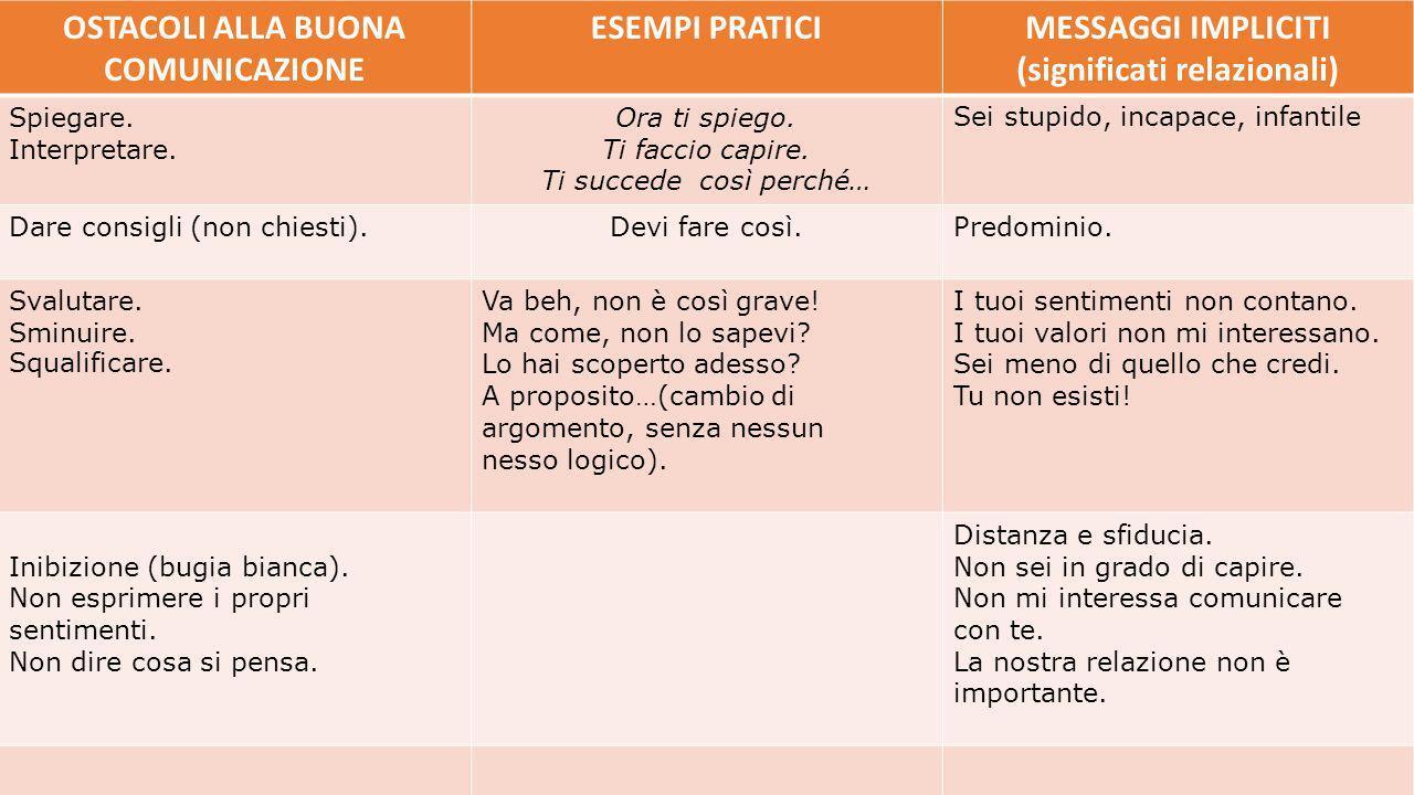 OSTACOLI ALLA BUONA COMUNICAZIONE ESEMPI PRATICIMESSAGGI IMPLICITI (significati relazionali) Non sintonizzarsi.
