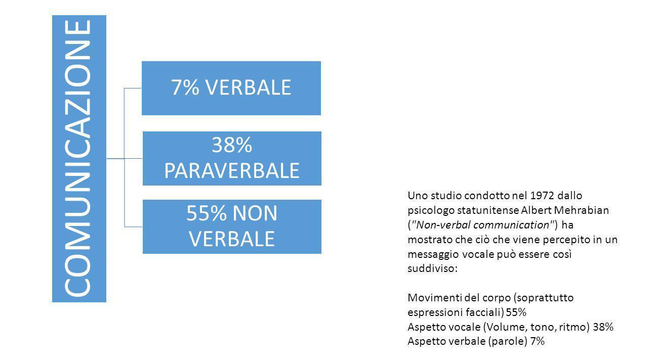 COMUNICAZIONE 7% VERBALE 38% PARAVERBALE 55% NON VERBALE Uno studio condotto nel 1972 dallo psicologo statunitense Albert Mehrabian ( Non-verbal communication ) ha mostrato che ciò che viene percepito in un messaggio vocale può essere così suddiviso: Movimenti del corpo (soprattutto espressioni facciali) 55% Aspetto vocale (Volume, tono, ritmo) 38% Aspetto verbale (parole) 7%