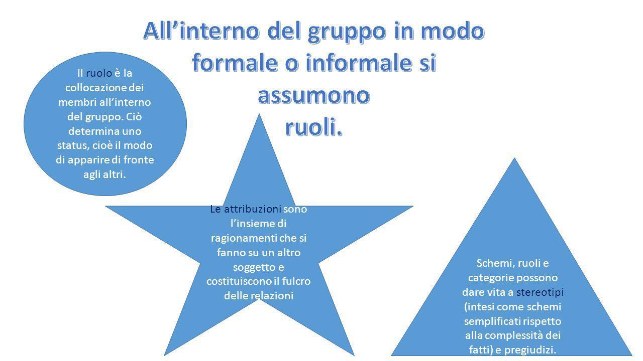 Gruppo formale È ununità definita dalla struttura di unorganizzazione ed ha una specifica funzione e scopi determinati. Gruppo informale Si formano in