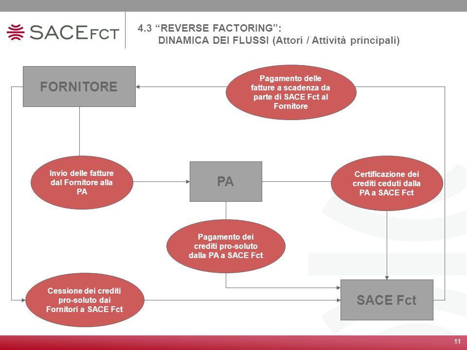 11 4.3 REVERSE FACTORING: DINAMICA DEI FLUSSI (Attori / Attività principali) FORNITORE PA SACE Fct Invio delle fatture dal Fornitore alla PA Cessione