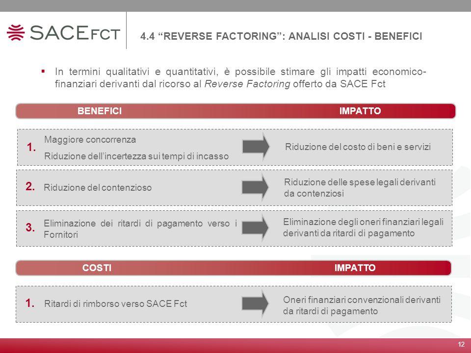 12 4.4 REVERSE FACTORING: ANALISI COSTI - BENEFICI In termini qualitativi e quantitativi, è possibile stimare gli impatti economico- finanziari deriva