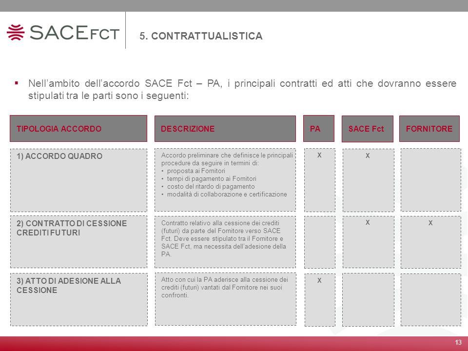 13 5. CONTRATTUALISTICA Nellambito dellaccordo SACE Fct – PA, i principali contratti ed atti che dovranno essere stipulati tra le parti sono i seguent