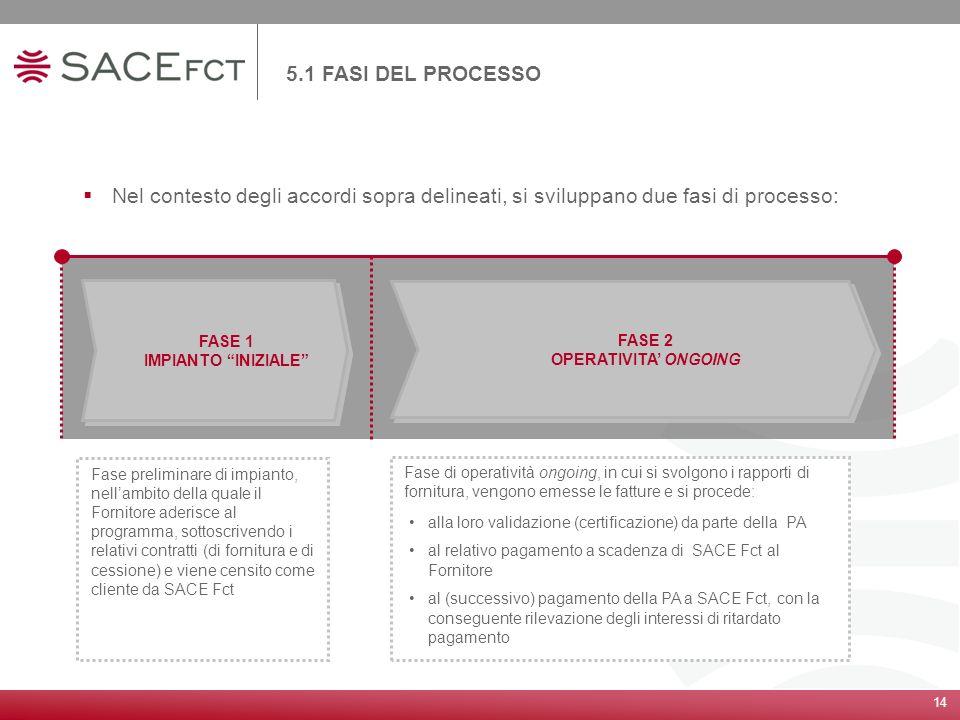 14 5.1 FASI DEL PROCESSO Nel contesto degli accordi sopra delineati, si sviluppano due fasi di processo: FASE 1 IMPIANTO INIZIALE FASE 1 IMPIANTO INIZ