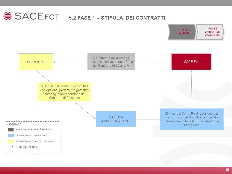 15 5.2 FASE 1 – STIPULA DEI CONTRATTI SACE Fct FORNITORE PUBBLICA AMMINISTRAZIONE 1) Stipula del contratto di fornitura con opzione pagamento garantit