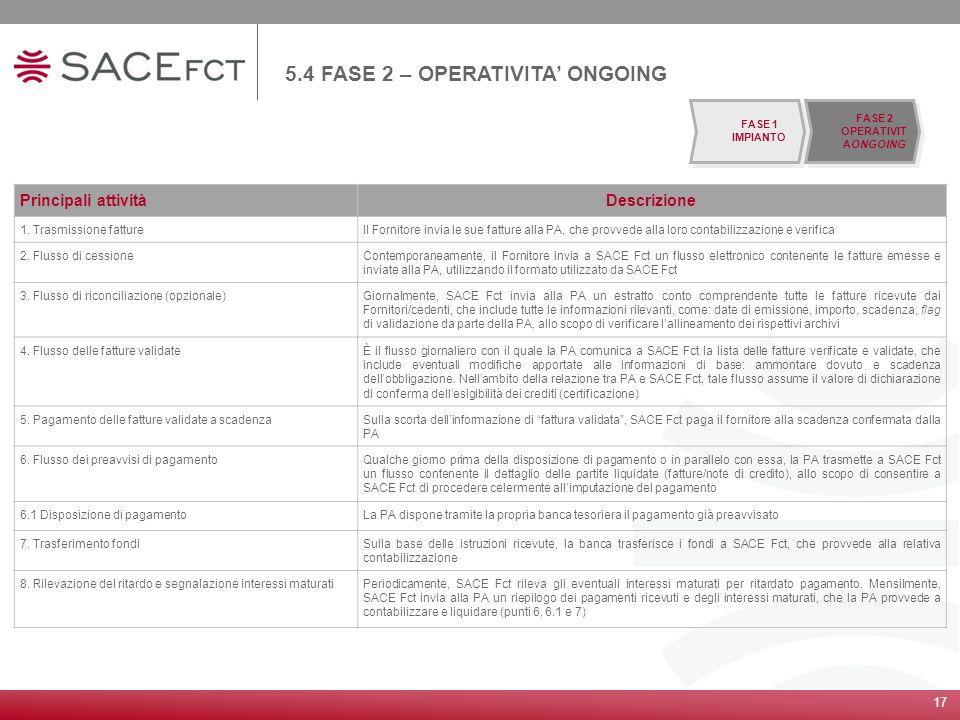 17 Principali attivitàDescrizione 1. Trasmissione fattureIl Fornitore invia le sue fatture alla PA, che provvede alla loro contabilizzazione e verific