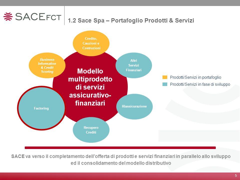 5 1.2 Sace Spa – Portafoglio Prodotti & Servizi SACE va verso il completamento dellofferta di prodotti e servizi finanziari in parallelo allo sviluppo