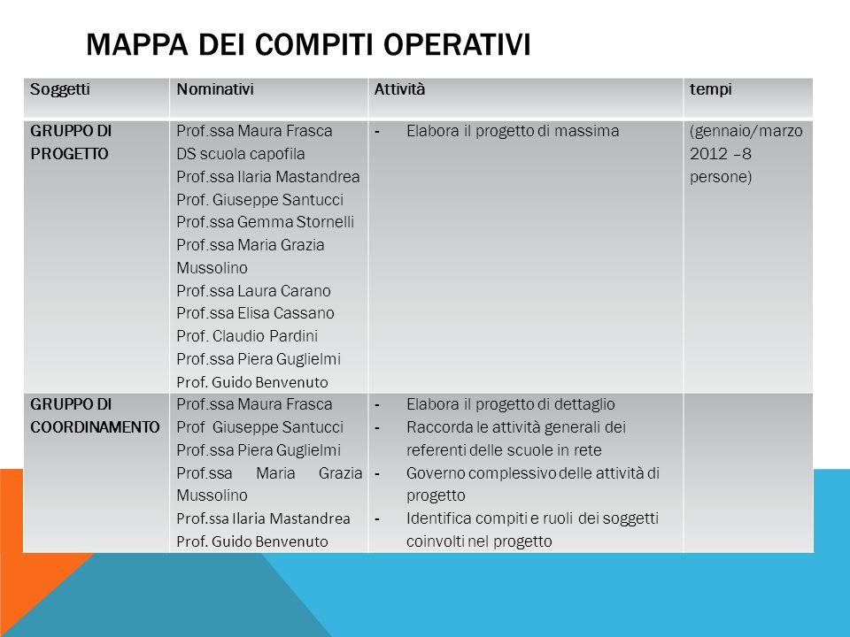 MAPPA DEI COMPITI OPERATIVI Soggetti NominativiAttivitàtempi GRUPPO DI PROGETTO Prof.ssa Maura Frasca DS scuola capofila Prof.ssa Ilaria Mastandrea Prof.